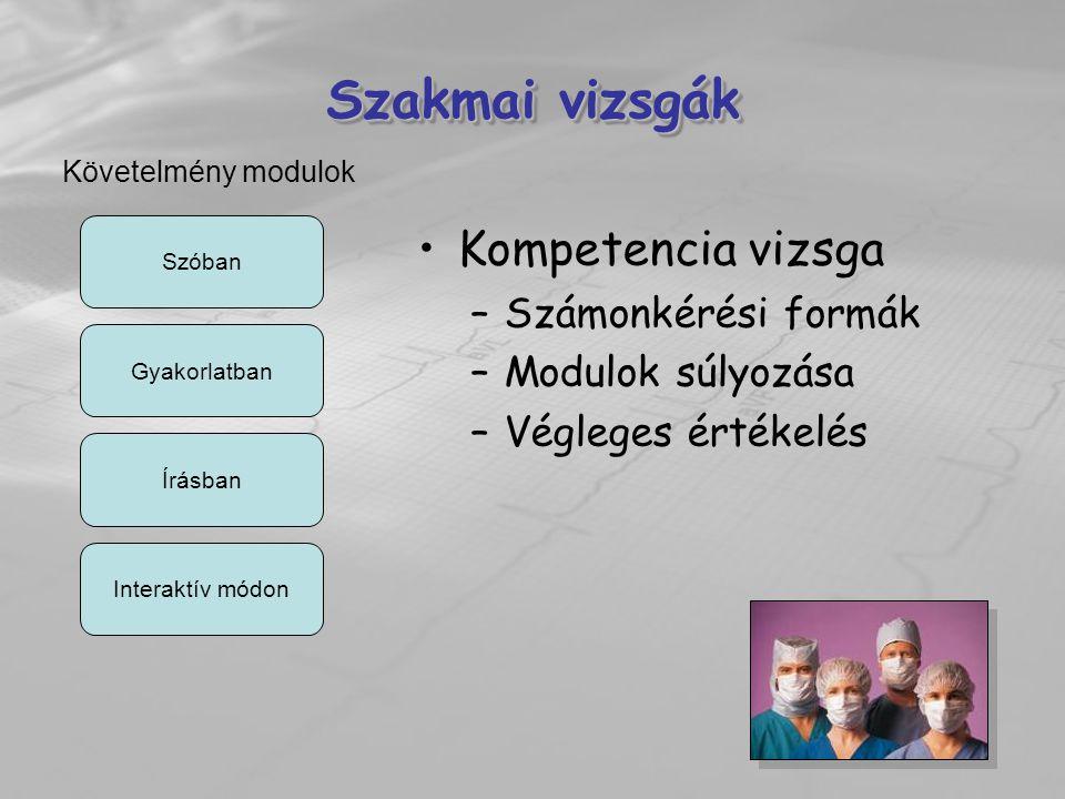 Szakmai vizsgák Kompetencia vizsga –Számonkérési formák –Modulok súlyozása –Végleges értékelés Szóban Követelmény modulok Gyakorlatban Írásban Interak