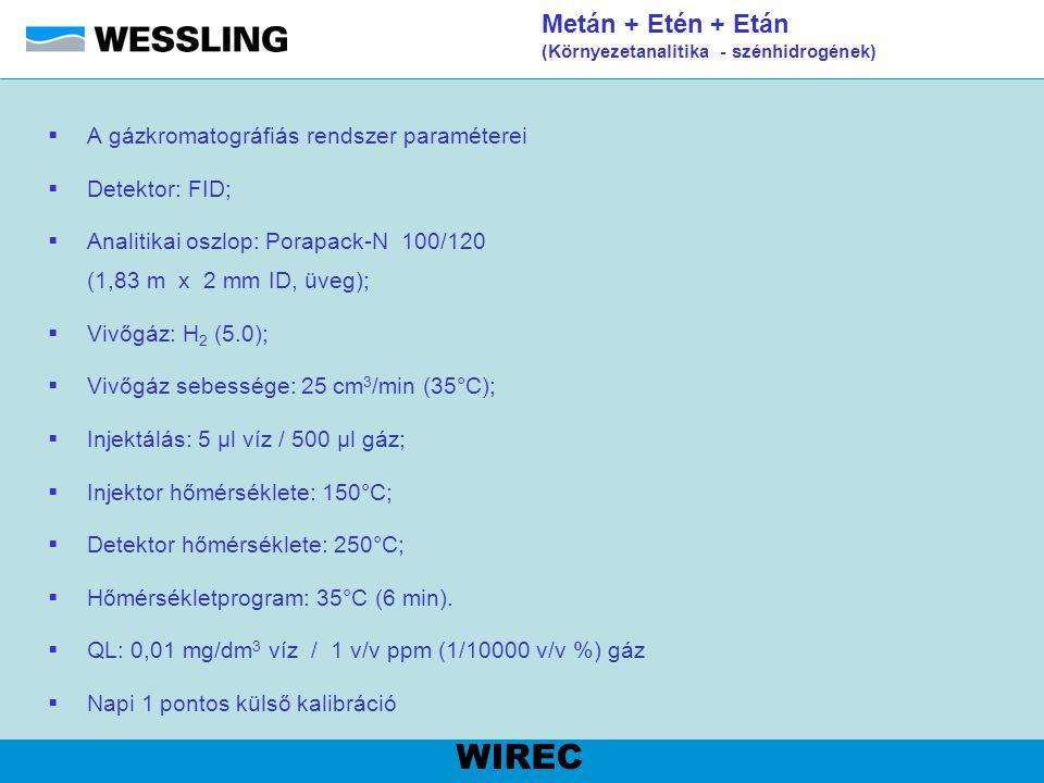 EPH (Környezetanalitika - szénhidrogének) WIREC EPH MADEP Mérési körülmények: - Injektálás: 2 µl splitless, (0,2 perc splitless idő) - Injektor hőmérséklete: 280 °C - Kolonna: HP-1 (15 m  0,25 mm  0,1µm) - Hőmérsékletprogram: 40 °C (2 perc), 15 °C/perc, 300 °C (7 perc) - Vivőgáz: hidrogén 5.0, 1,4 cm 3 /perc állandó sebesség - Detektor hőmérséklete: 300 °C QL: 10 µg/dm 3,ill.