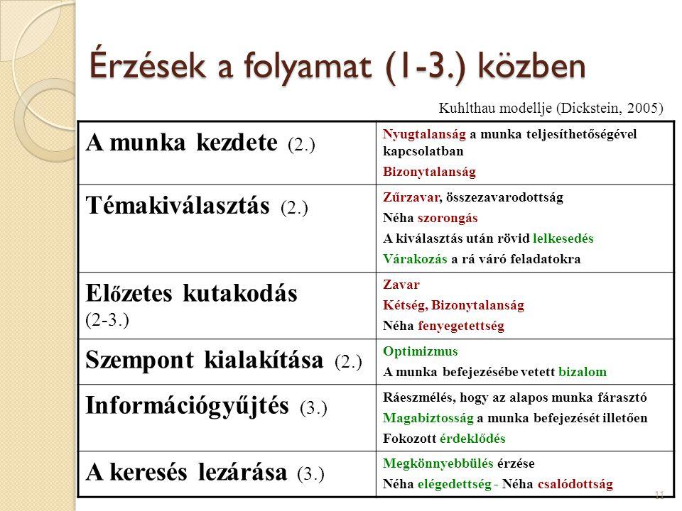 Érzések a folyamat (1-3.) közben A munka kezdete (2.) Nyugtalanság a munka teljesíthetőségével kapcsolatban Bizonytalanság Témakiválasztás (2.) Zűrzav