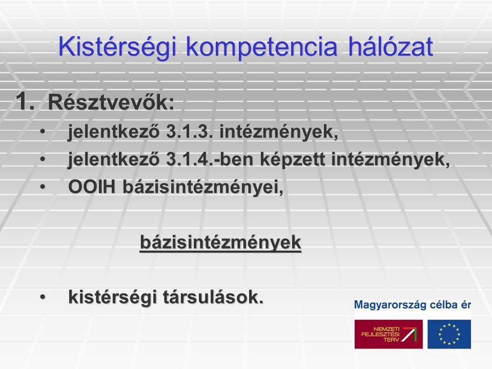 Kistérségi kompetencia hálózat 1. Résztvevők: jelentkező 3.1.3.
