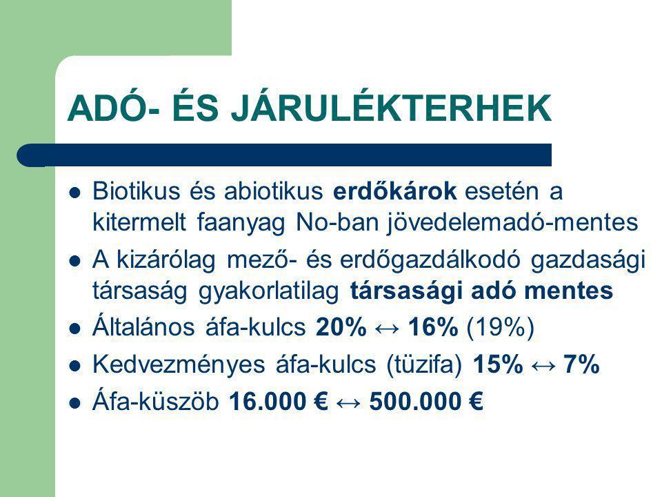 ADÓ- ÉS JÁRULÉKTERHEK Biotikus és abiotikus erdőkárok esetén a kitermelt faanyag No-ban jövedelemadó-mentes A kizárólag mező- és erdőgazdálkodó gazdasági társaság gyakorlatilag társasági adó mentes Általános áfa-kulcs 20% ↔ 16% (19%) Kedvezményes áfa-kulcs (tüzifa) 15% ↔ 7% Áfa-küszöb 16.000 € ↔ 500.000 €