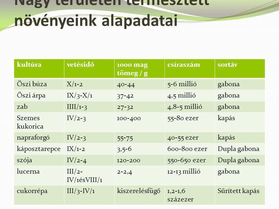 Nagy területen termesztett növényeink alapadatai kultúravetésidő1000 mag tömeg / g csíraszámsortáv Őszi búzaX/1-240-445-6 milliógabona Őszi árpaIX/3-X