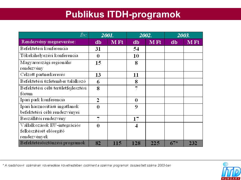 Publikus ITDH-programok * A roadshow-k számának növekedése következtében csökkent a szakmai programok összesített száma 2003-ban