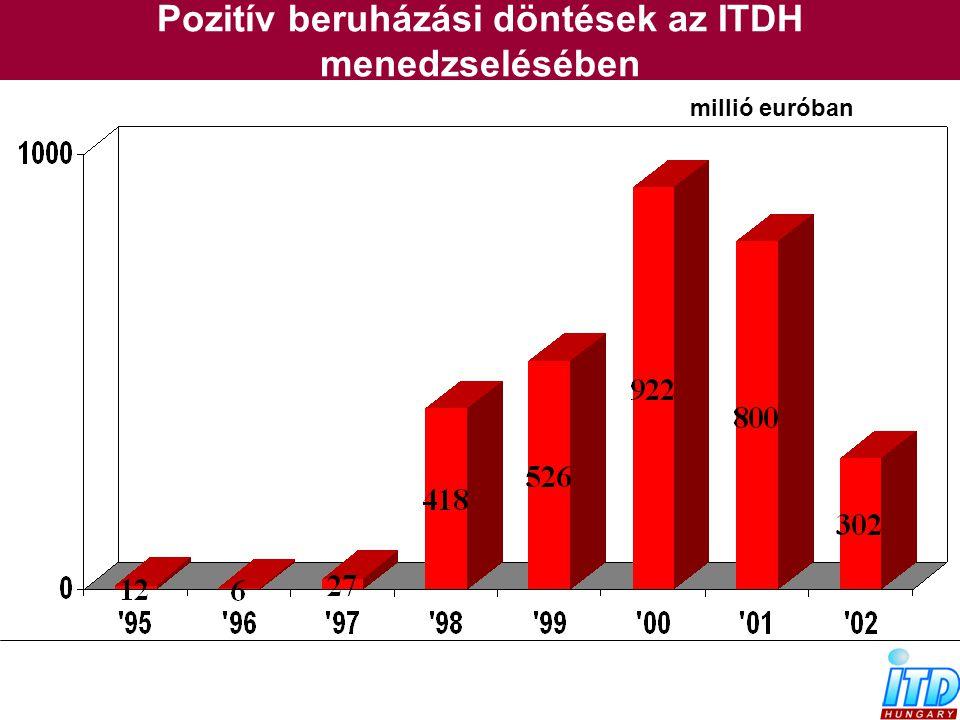 Pozitív beruházási döntések az ITDH menedzselésében millió euróban