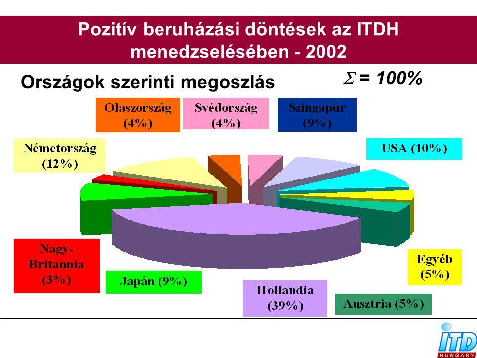 Pozitív beruházási döntések az ITDH menedzselésében - 2002  = 100% Országok szerinti megoszlás