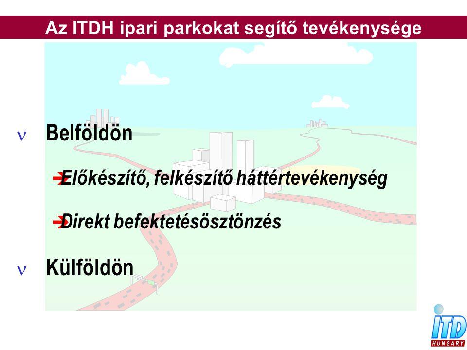 n Belföldön  Előkészítő, felkészítő háttértevékenység  Direkt befektetésösztönzés n Külföldön Az ITDH ipari parkokat segítő tevékenysége