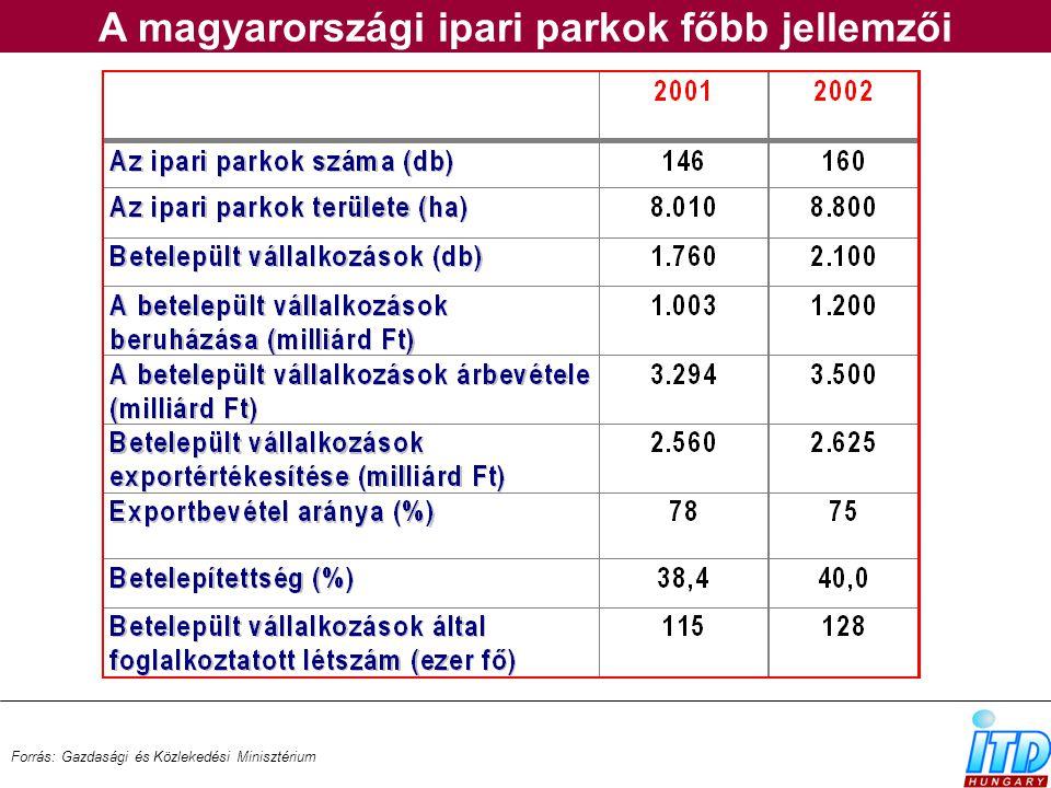 A magyarországi ipari parkok főbb jellemzői Forrás: Gazdasági és Közlekedési Minisztérium