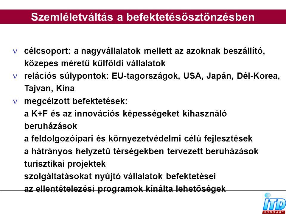 célcsoport: a nagyvállalatok mellett az azoknak beszállító, közepes méretű külföldi vállalatok relációs súlypontok: EU-tagországok, USA, Japán, Dél-Ko