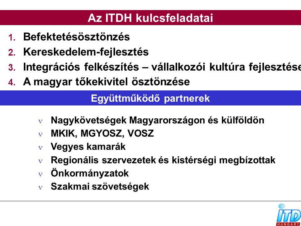  Befektetésösztönzés  Kereskedelem-fejlesztés  Integrációs felkészítés – vállalkozói kultúra fejlesztése  A magyar tőkekivitel ösztönzése Nagy