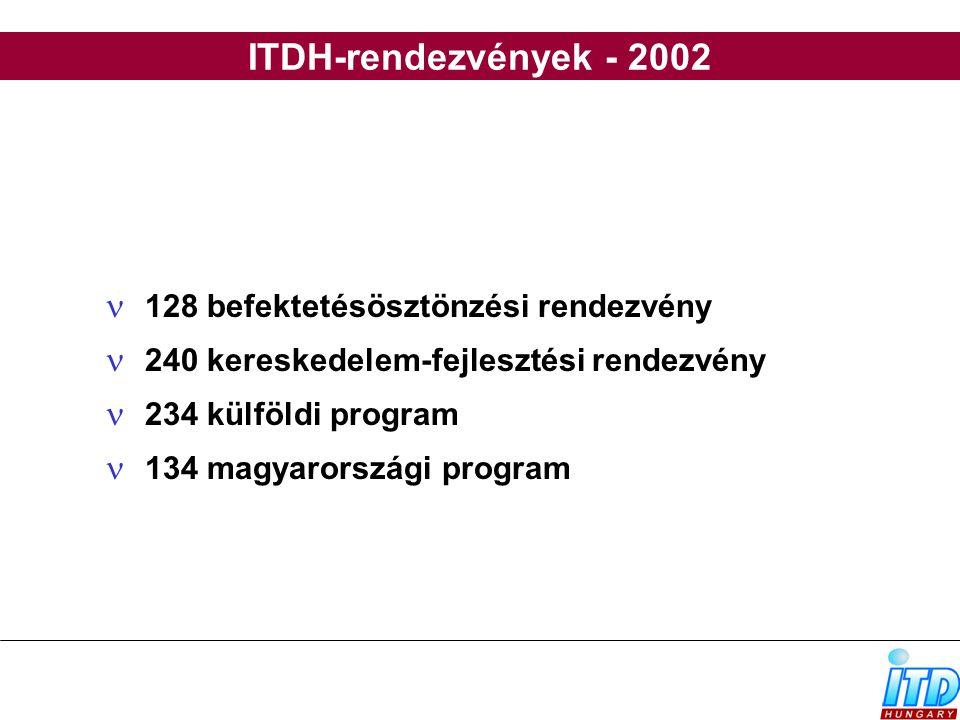 ITDH-rendezvények - 2002 128 befektetésösztönzési rendezvény 240 kereskedelem-fejlesztési rendezvény 234 külföldi program 134 magyarországi program