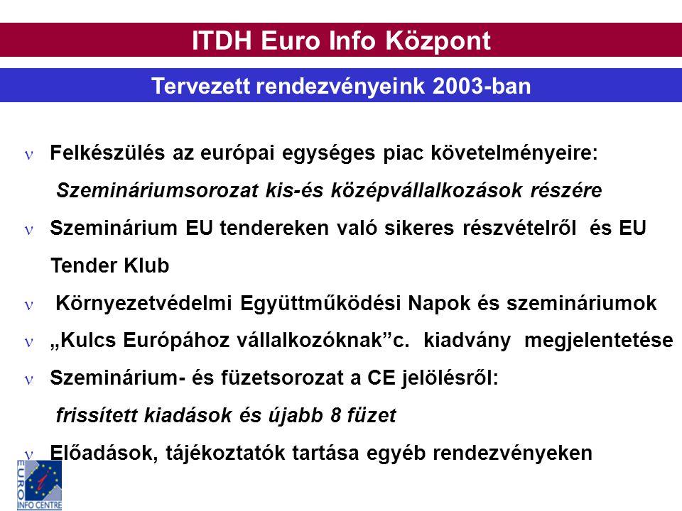 ITDH Euro Info Központ Tervezett rendezvényeink 2003-ban Felkészülés az európai egységes piac követelményeire: Szemináriumsorozat kis-és középvállalko
