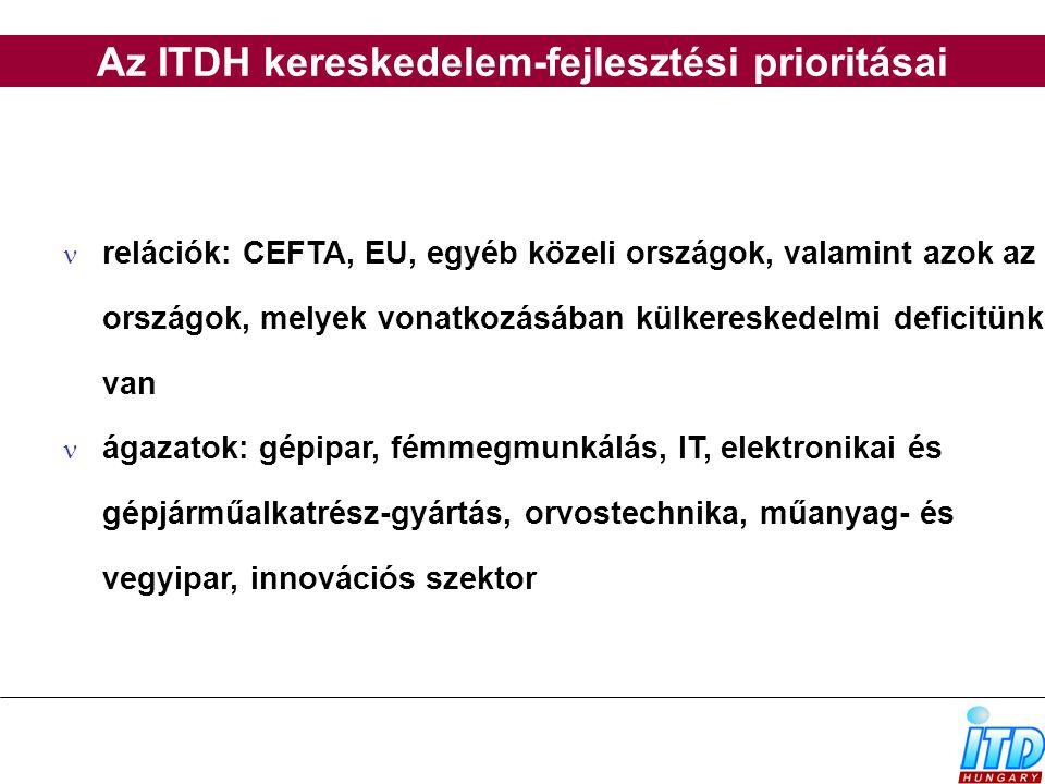 Az ITDH kereskedelem-fejlesztési prioritásai relációk: CEFTA, EU, egyéb közeli országok, valamint azok az országok, melyek vonatkozásában külkereskede