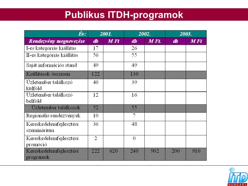 Publikus ITDH-programok