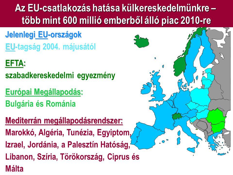Az EU-csatlakozás hatása külkereskedelmünkre – több mint 600 millió emberből álló piac 2010-re Jelenlegi EU-országok EU EU-tagság 2004. májusától EFTA