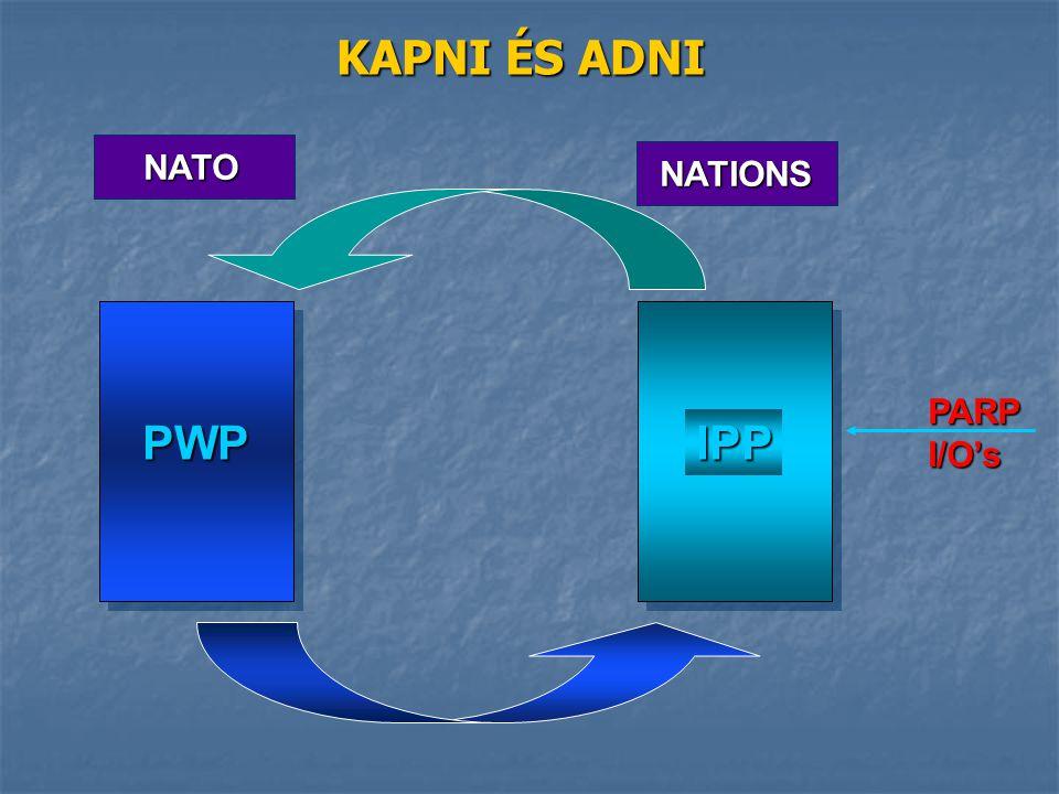 PARPI/O's PWP IPP NATO NATIONS KAPNI ÉS ADNI
