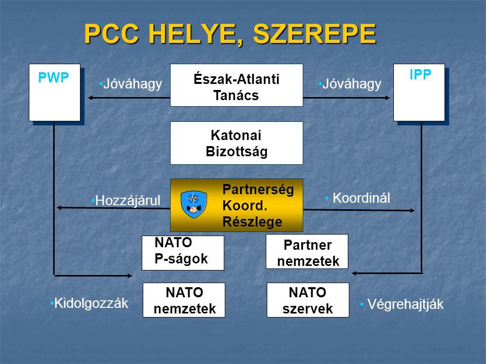Észak-Atlanti Tanács Katonai Bizottság Partnerség Koord.