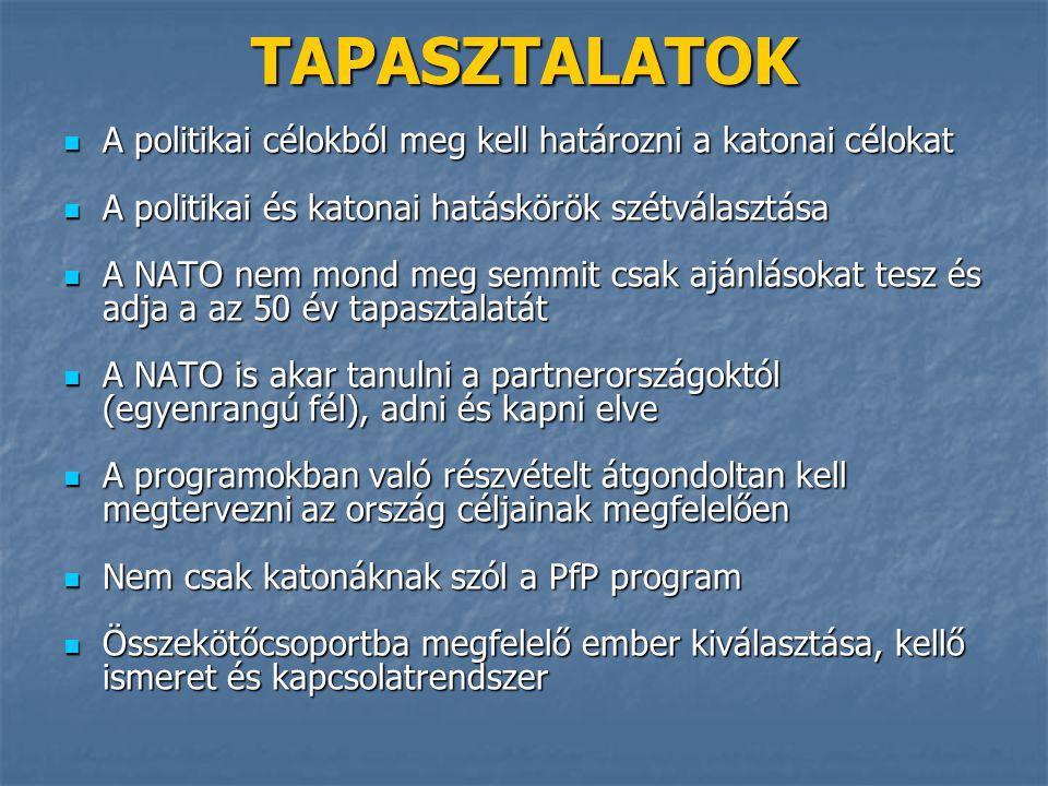 A politikai célokból meg kell határozni a katonai célokat A politikai célokból meg kell határozni a katonai célokat A politikai és katonai hatáskörök szétválasztása A politikai és katonai hatáskörök szétválasztása A NATO nem mond meg semmit csak ajánlásokat tesz és adja a az 50 év tapasztalatát A NATO nem mond meg semmit csak ajánlásokat tesz és adja a az 50 év tapasztalatát A NATO is akar tanulni a partnerországoktól (egyenrangú fél), adni és kapni elve A NATO is akar tanulni a partnerországoktól (egyenrangú fél), adni és kapni elve A programokban való részvételt átgondoltan kell megtervezni az ország céljainak megfelelően A programokban való részvételt átgondoltan kell megtervezni az ország céljainak megfelelően Nem csak katonáknak szól a PfP program Nem csak katonáknak szól a PfP program Összekötőcsoportba megfelelő ember kiválasztása, kellő ismeret és kapcsolatrendszer Összekötőcsoportba megfelelő ember kiválasztása, kellő ismeret és kapcsolatrendszer TAPASZTALATOK