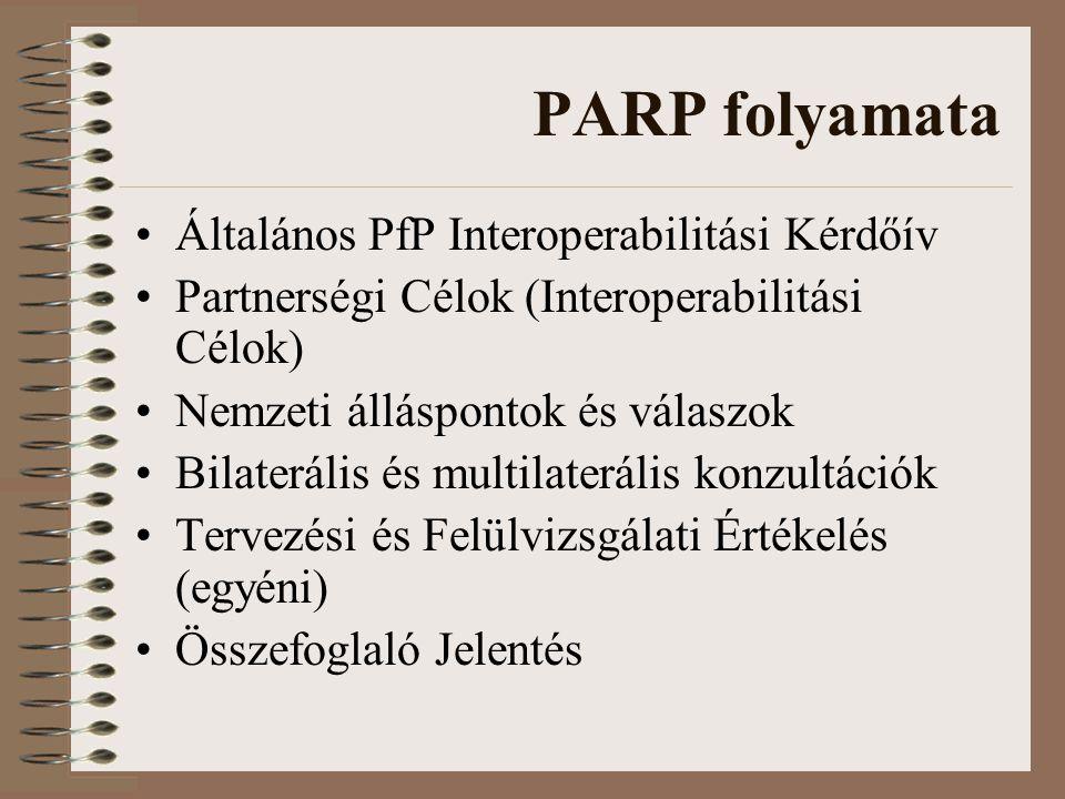 PARP folyamata Általános PfP Interoperabilitási Kérdőív Partnerségi Célok (Interoperabilitási Célok) Nemzeti álláspontok és válaszok Bilaterális és multilaterális konzultációk Tervezési és Felülvizsgálati Értékelés (egyéni) Összefoglaló Jelentés