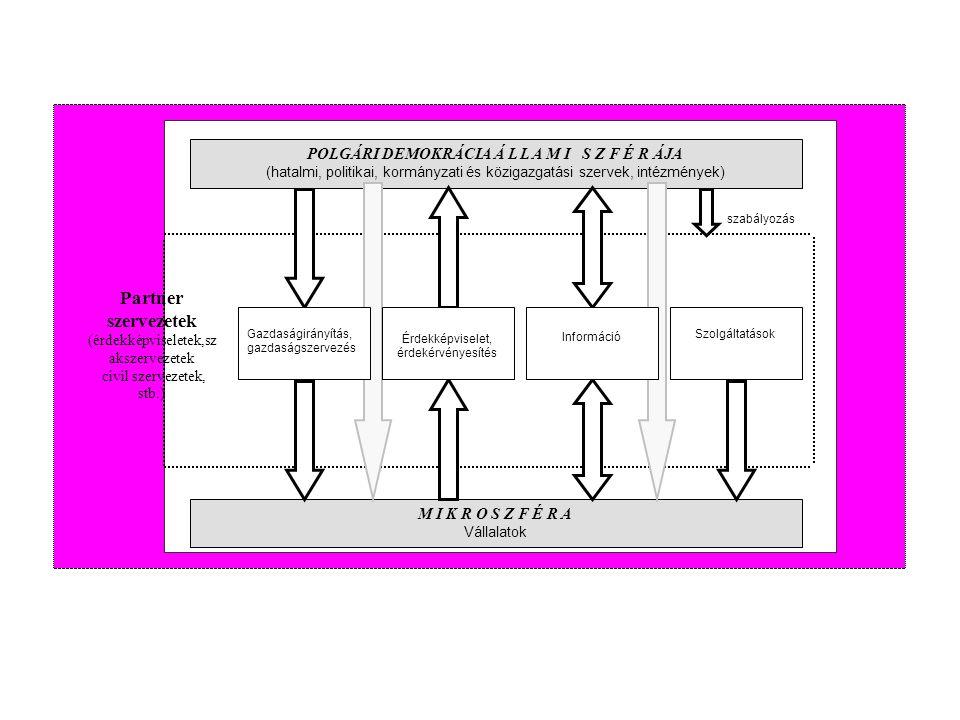Az érdekek kerekeinek összehangolása Társadalmi kiegyezések politikai vetületei