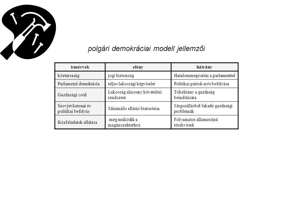 A szovjet modell jellemzői ismérvekelőnyhátrány Kommunista befolyás megerősítése Alapellátás biztosításaIdeológiai kényszer Erőszakos kiszorítása más pártoknak a politikai életből Gazdaság helyreállításának készsége, Rossz ipar és mezőgazdasági stratégia Közfunkciók átalakítása(tanács rendszer) Működő államigazgatásSzovjet típusú bürokrácia