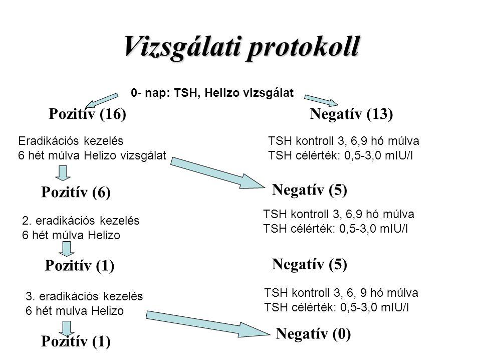 Vizsgálati protokoll 0- nap: TSH, Helizo vizsgálat Pozitív (16) Eradikációs kezelés 6 hét múlva Helizo vizsgálat Pozitív (6) 2. eradikációs kezelés 6