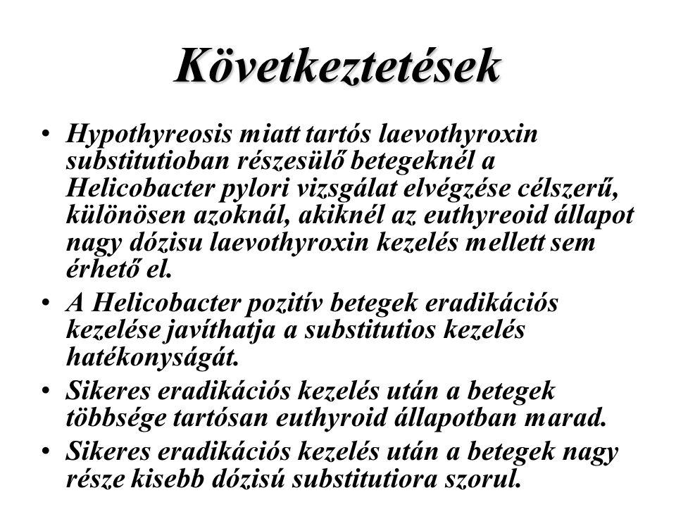 Következtetések Hypothyreosis miatt tartós laevothyroxin substitutioban részesülő betegeknél a Helicobacter pylori vizsgálat elvégzése célszerű, különösen azoknál, akiknél az euthyreoid állapot nagy dózisu laevothyroxin kezelés mellett sem érhető el.