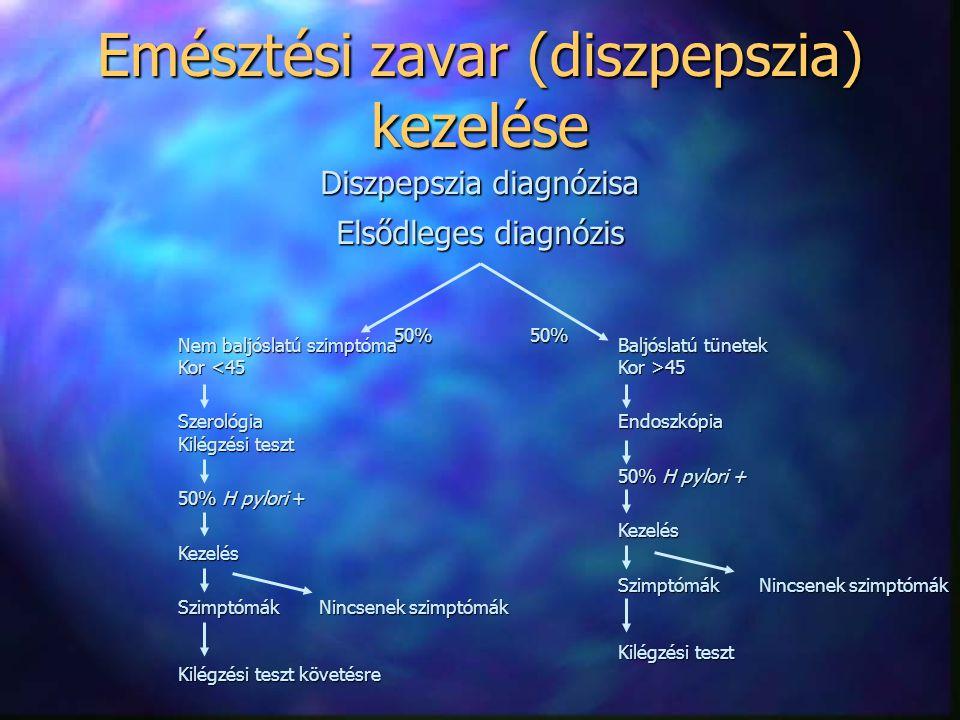 Nem baljóslatú szimptóma Kor <45 Szerológia Kilégzési teszt 50% H pylori + Kezelés Szimptómák Nincsenek szimptómák Kilégzési teszt követésre Emésztési