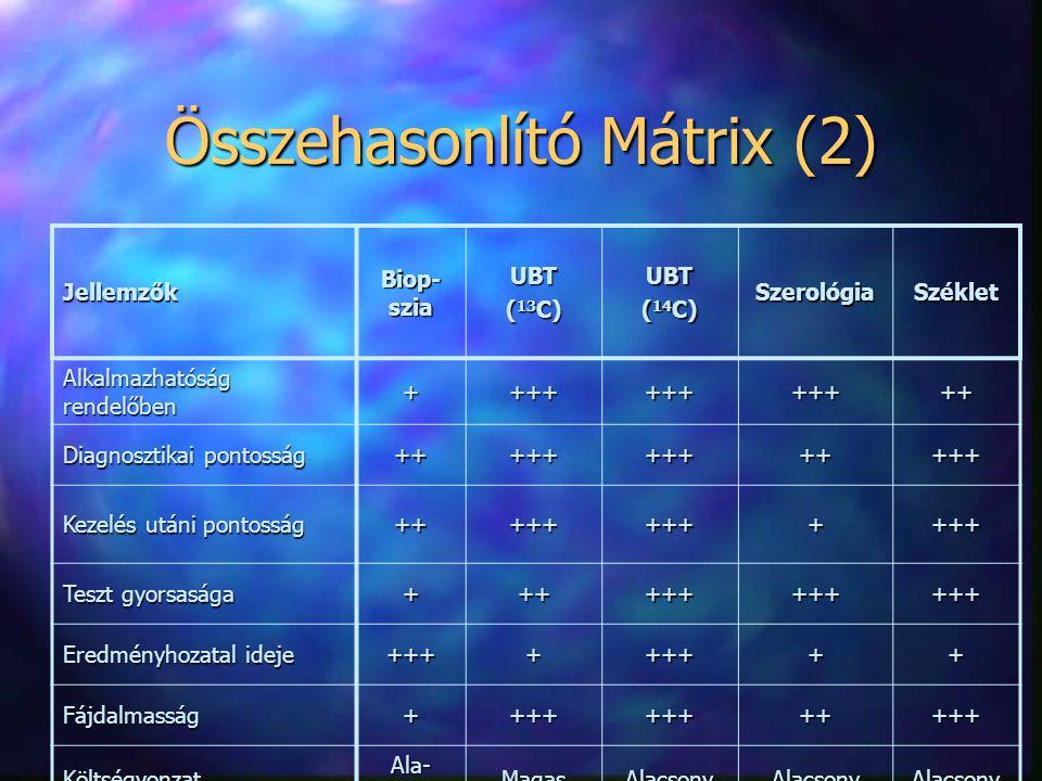Összehasonlító Mátrix (2) Jellemzők Biop- szia UBT ( 13 C) UBT ( 14 C) SzerológiaSzéklet Alkalmazhatóság rendelőben ++++++++++++ Diagnosztikai pontoss