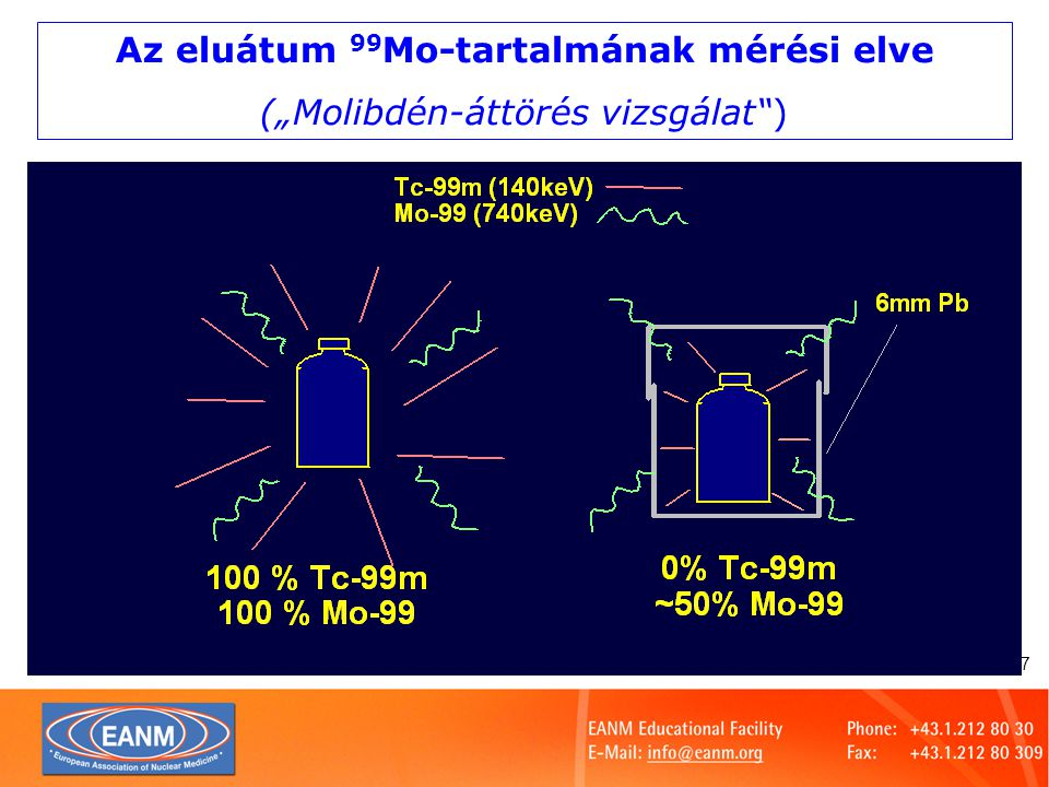 Slide 18 A generátor-eluátum radionuklidos szennyezői 99 Mo0.1% 131 I0.005% 89 Sr0.00005% 90 Sr0.00005% 103 Ru0.005% Gamma0.01% alfa0.0000001%  A 99 Mo melletti radionuklidos szennyezők a reaktorban történő besugárzásból erednek, ezek határérték alatti mennyiségét a gyártónak kell garantálnia!