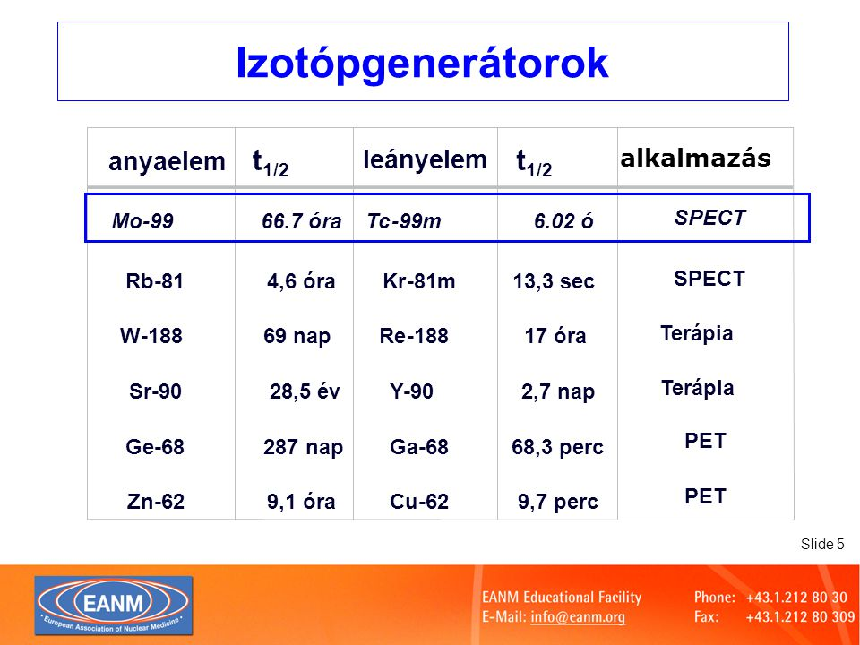Slide 6 A 99 Mo és 99m Tc bomlási szkémája 99m Tc, 6,02 ó () 99 Tc, 2,14.10 5 év 99 Ru, stabil izotóp  1 (81 %)  2 (1,3 %)  3 (17 %)...