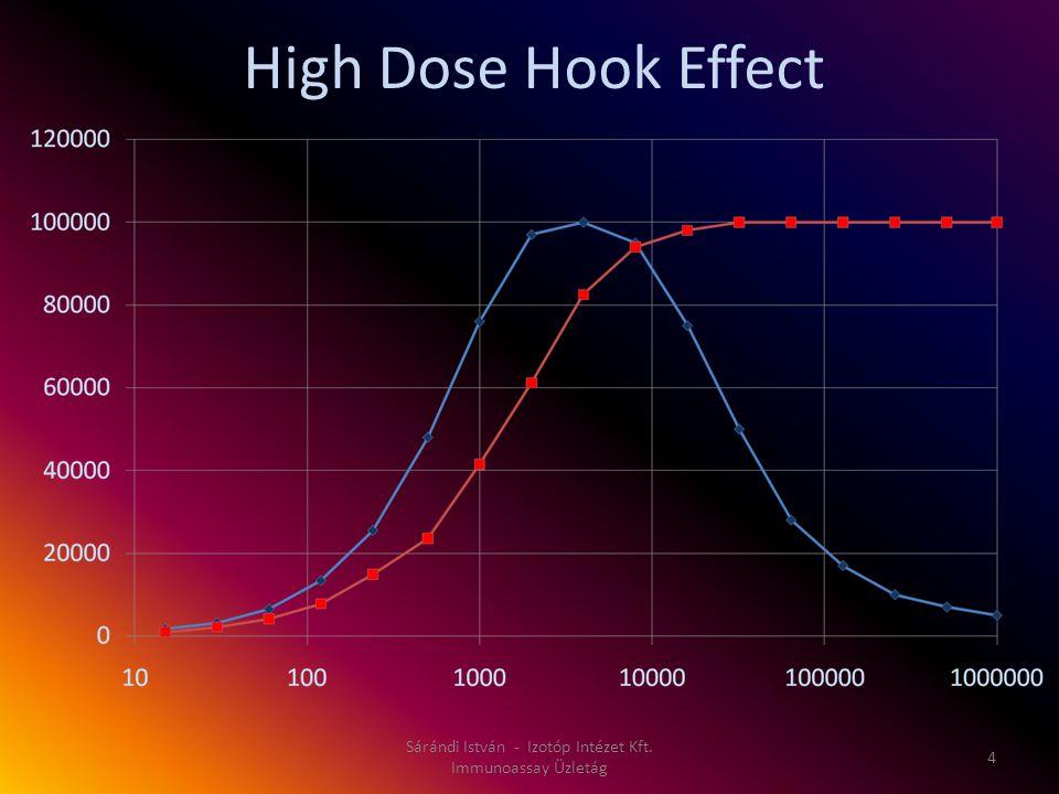 High Dose Hook Effect Sárándi István - Izotóp Intézet Kft. Immunoassay Üzletág 4