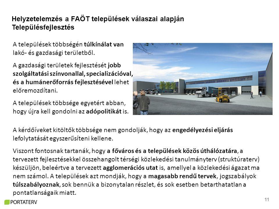 11 Helyzetelemzés a FAÖT települések válaszai alapján Településfejlesztés A települések többségén túlkínálat van lakó- és gazdasági területből.