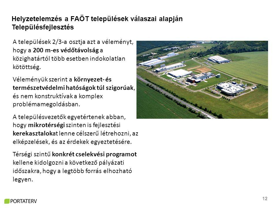 12 Helyzetelemzés a FAÖT települések válaszai alapján Településfejlesztés A települések 2/3-a osztja azt a véleményt, hogy a 200 m-es védőtávolság a közighatártól több esetben indokolatlan kötöttség.