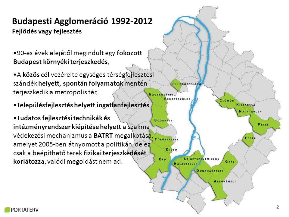 2 Budapesti Agglomeráció 1992-2012 Fejlődés vagy fejlesztés 90-es évek elejétől megindult egy fokozott Budapest környéki terjeszkedés, A közös cél vezérelte egységes térségfejlesztési szándék helyett, spontán folyamatok mentén terjeszkedik a metropolis tér, Településfejlesztés helyett ingatlanfejlesztés Tudatos fejlesztési technikák és intézményrendszer kiépítése helyett a szakma védekezési mechanizmus a BATRT megalkotása, amelyet 2005-ben átnyomott a politikán, de ez csak a beépíthető terek fizikai terjeszkedését korlátozza, valódi megoldást nem ad.