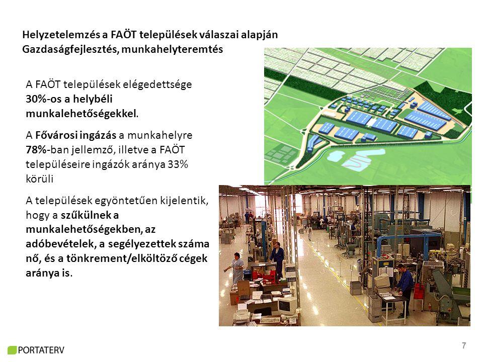 7 Helyzetelemzés a FAÖT települések válaszai alapján Gazdaságfejlesztés, munkahelyteremtés A FAÖT települések elégedettsége 30%-os a helybéli munkalehetőségekkel.