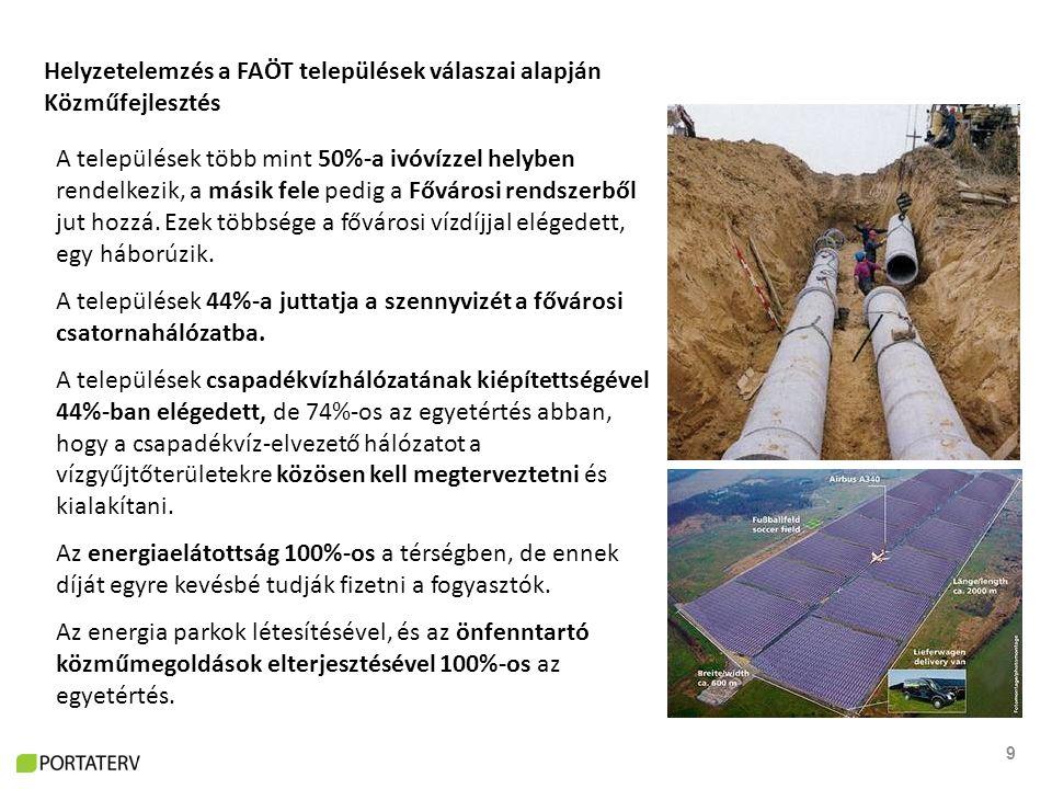 9 Helyzetelemzés a FAÖT települések válaszai alapján Közműfejlesztés A települések több mint 50%-a ivóvízzel helyben rendelkezik, a másik fele pedig a Fővárosi rendszerből jut hozzá.