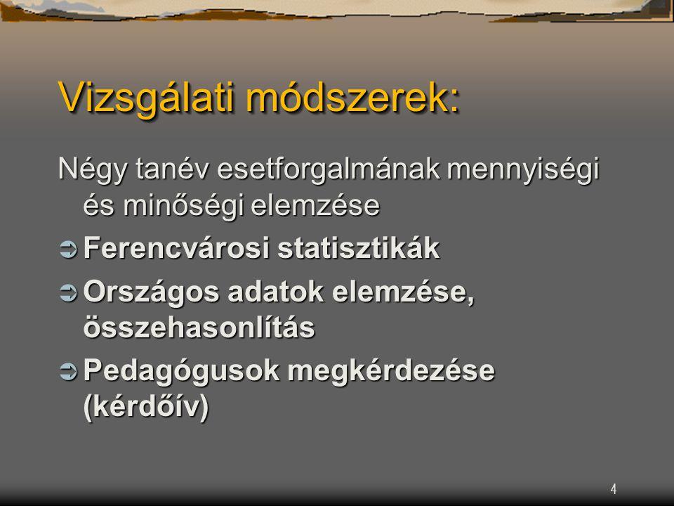 4 Vizsgálati módszerek: Négy tanév esetforgalmának mennyiségi és minőségi elemzése  Ferencvárosi statisztikák  Országos adatok elemzése, összehasonlítás  Pedagógusok megkérdezése (kérdőív)