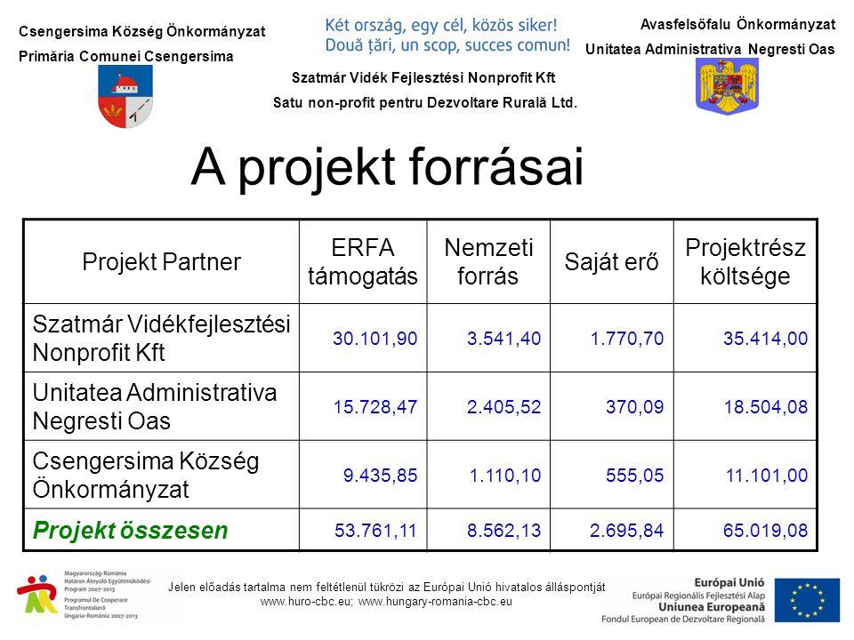 Jelen előadás tartalma nem feltétlenül tükrözi az Európai Unió hivatalos álláspontját www.huro-cbc.eu; www.hungary-romania-cbc.eu