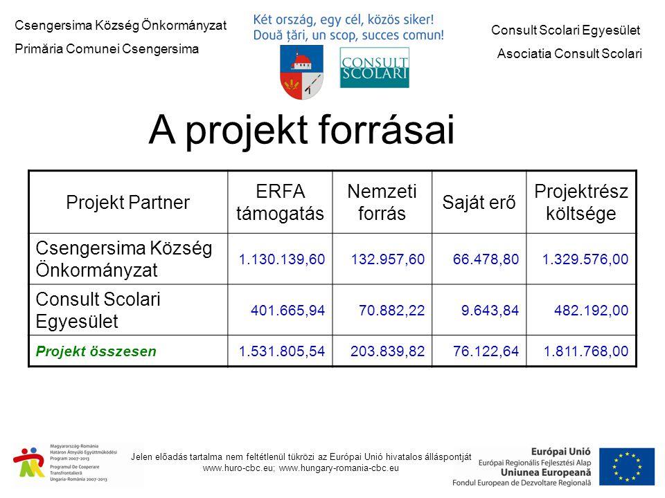 Csengersima Község Önkormányzat Primăria Comunei Csengersima Consult Scolari Egyesület Asociatia Consult Scolari Jelen előadás tartalma nem feltétlenül tükrözi az Európai Unió hivatalos álláspontját www.huro-cbc.eu; www.hungary-romania-cbc.eu A projekt forrásai Projekt Partner ERFA támogatás Nemzeti forrás Saját erő Projektrész költsége Csengersima Község Önkormányzat 1.130.139,60132.957,6066.478,801.329.576,00 Consult Scolari Egyesület 401.665,9470.882,229.643,84482.192,00 Projekt összesen1.531.805,54203.839,8276.122,641.811.768,00