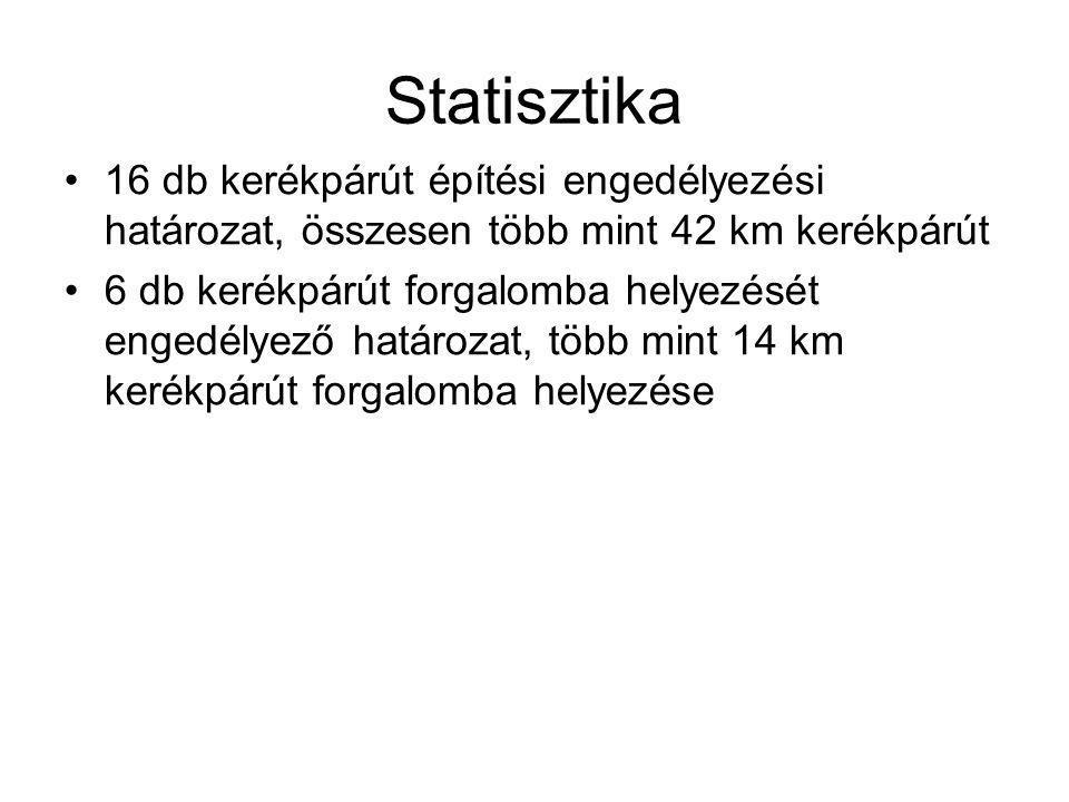 Statisztika 16 db kerékpárút építési engedélyezési határozat, összesen több mint 42 km kerékpárút 6 db kerékpárút forgalomba helyezését engedélyező ha