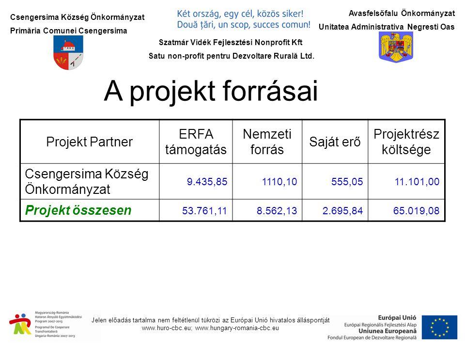 Csengersima Község Önkormányzat Primăria Comunei Csengersima Jelen előadás tartalma nem feltétlenül tükrözi az Európai Unió hivatalos álláspontját www.huro-cbc.eu; www.hungary-romania-cbc.eu Avasfelsőfalu Önkormányzat Unitatea Administrativa Negresti Oas Korábbi és futó projektjeink tevékenységei:  Zöldség-gyümölcs kis- és nagybani Piacot hozunk létre Csengersima és a határátkelőhely között a 49-es mellett.