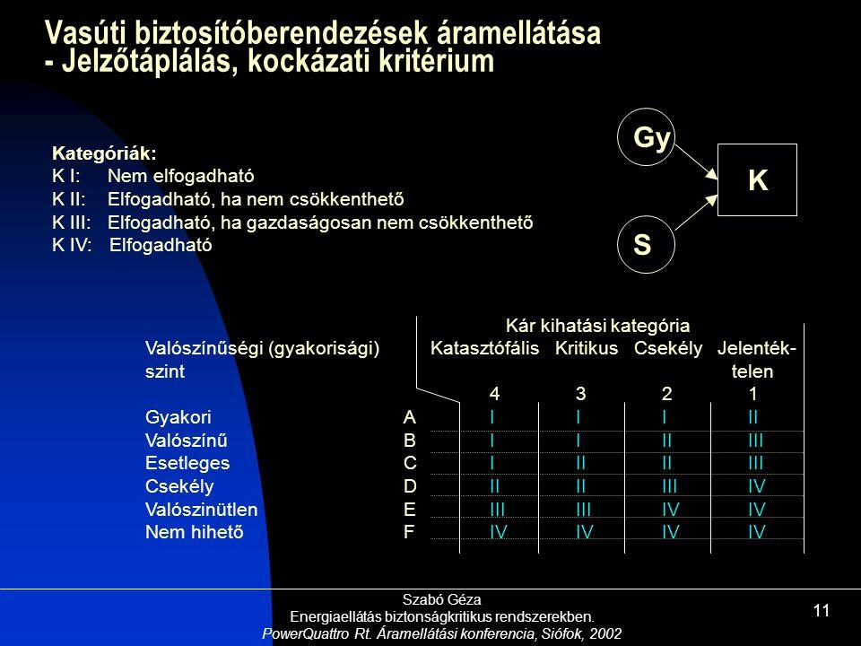 Szabó Géza Energiaellátás biztonságkritikus rendszerekben. PowerQuattro Rt. Áramellátási konferencia, Siófok, 2002 11 IIIII IIIIIII IIIIIIII IIIIIIIIV