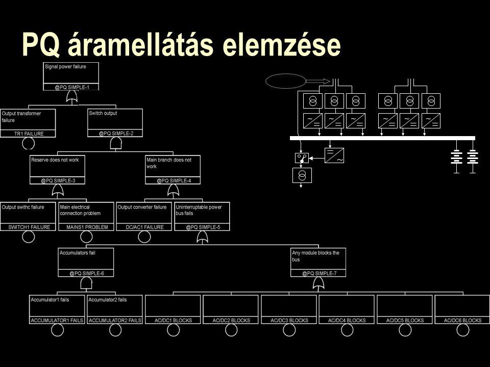 Szabó Géza Energiaellátás biztonságkritikus rendszerekben. PowerQuattro Rt. Áramellátási konferencia, Siófok, 2002 21 ~~~~~~ ~ PQ áramellátás elemzése
