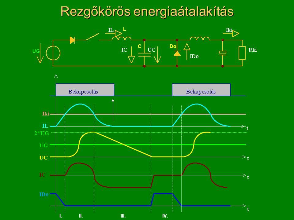Rezgőkörös energiaátalakítás L CDo I.II.III.IV. UG Bekapcsolás Iki IL IDo UG UC 2*UG IC t t t t