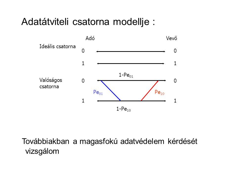 Ideális csatorna Valóságos csatorna AdóVevő 0 0 0 0 1 1 1 1 Pe 01 Pe 10 1-Pe 01 1-Pe 10 Adatátviteli csatorna modellje : Továbbiakban a magasfokú adatvédelem kérdését vizsgálom