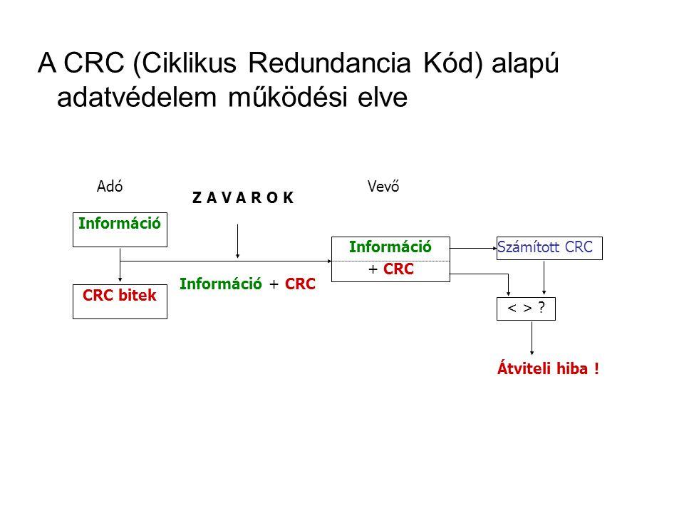 AdóVevő Információ CRC bitek Z A V A R O K Információ + CRC Információ + CRC Számított CRC .