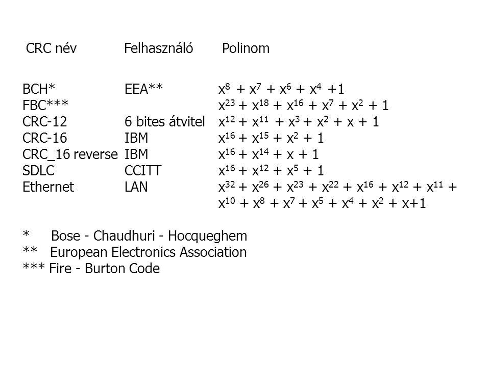 CRC névFelhasználóPolinom BCH* EEA**x 8 + x 7 + x 6 + x 4 +1 FBC***x 23 + x 18 + x 16 + x 7 + x 2 + 1 CRC-12 6 bites átvitelx 12 + x 11 + x 3 + x 2 + x + 1 CRC-16 IBMx 16 + x 15 + x 2 + 1 CRC_16 reverse IBMx 16 + x 14 + x + 1 SDLC CCITTx 16 + x 12 + x 5 + 1 Ethernet LANx 32 + x 26 + x 23 + x 22 + x 16 + x 12 + x 11 + x 10 + x 8 + x 7 + x 5 + x 4 + x 2 + x+1 * Bose - Chaudhuri - Hocqueghem ** European Electronics Association *** Fire - Burton Code