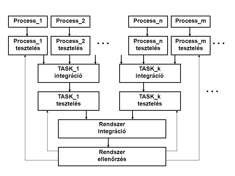 Process_1Process_2Process_nProcess_m Process_1 tesztelés Process_2 tesztelés … Process_n tesztelés Process_m tesztelés … TASK_1 integráció TASK_k integráció TASK_1 tesztelés TASK_k tesztelés … Rendszer integráció Rendszer ellenőrzés