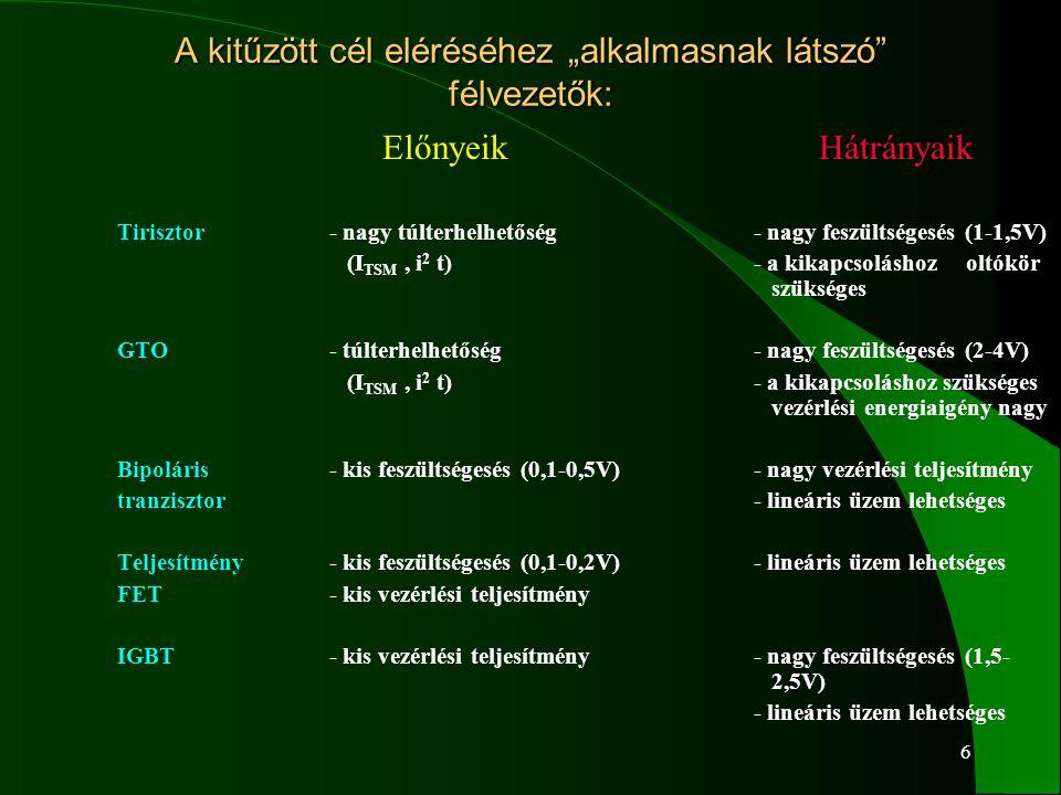 """6 A kitűzött cél eléréséhez """"alkalmasnak látszó"""" félvezetők: Előnyeik Hátrányaik Tirisztor- nagy túlterhelhetőség- nagy feszültségesés (1-1,5V) (I TSM"""