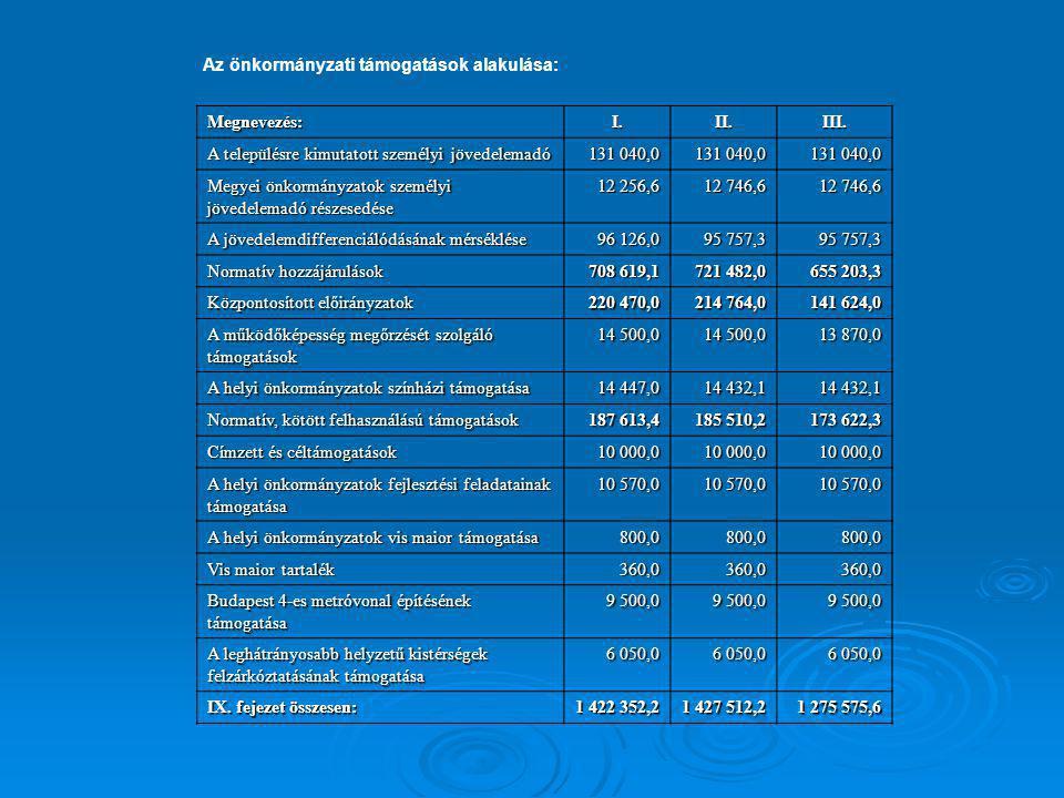 Az önkormányzati támogatások alakulása: Megnevezés:I.II.III. A településre kimutatott személyi jövedelemadó 131 040,0 Megyei önkormányzatok személyi j